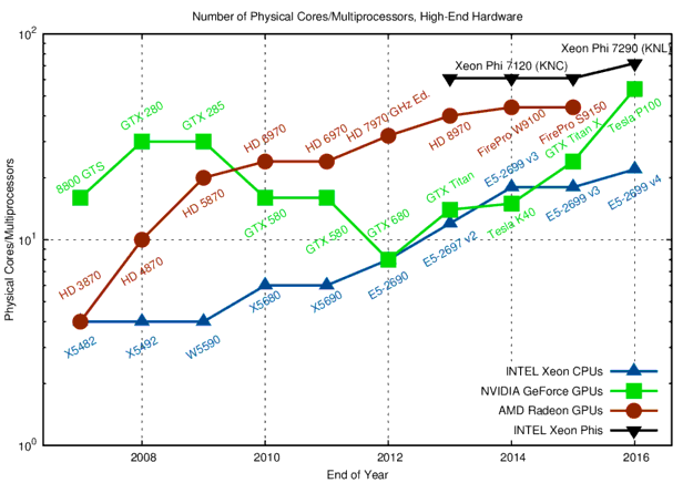 Number of Cores and Multiprocessors for High-End Single Precision Hardware
