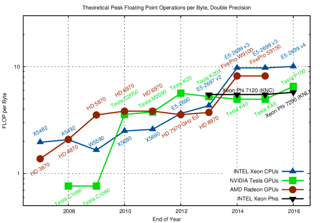 Peak Floating Point Operations per Byte in Double Precision