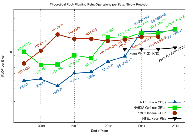 Peak Floating Point Operations per Byte for Single Precision