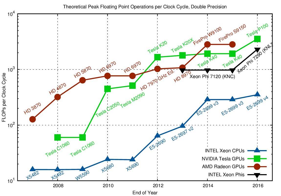 CPU, GPU and MIC Hardware Characteristics over Time | Karl Rupp