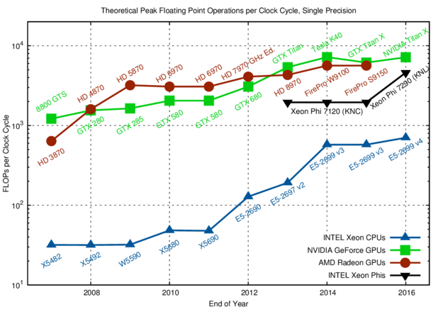 The number of FLOPs per clock cycle (unity for a purely sequential CPU) is in the tens for CPUs and in the hundreds for GPUs and Xeon Phi. Only parallelization and vectorization can leverage the full potential.