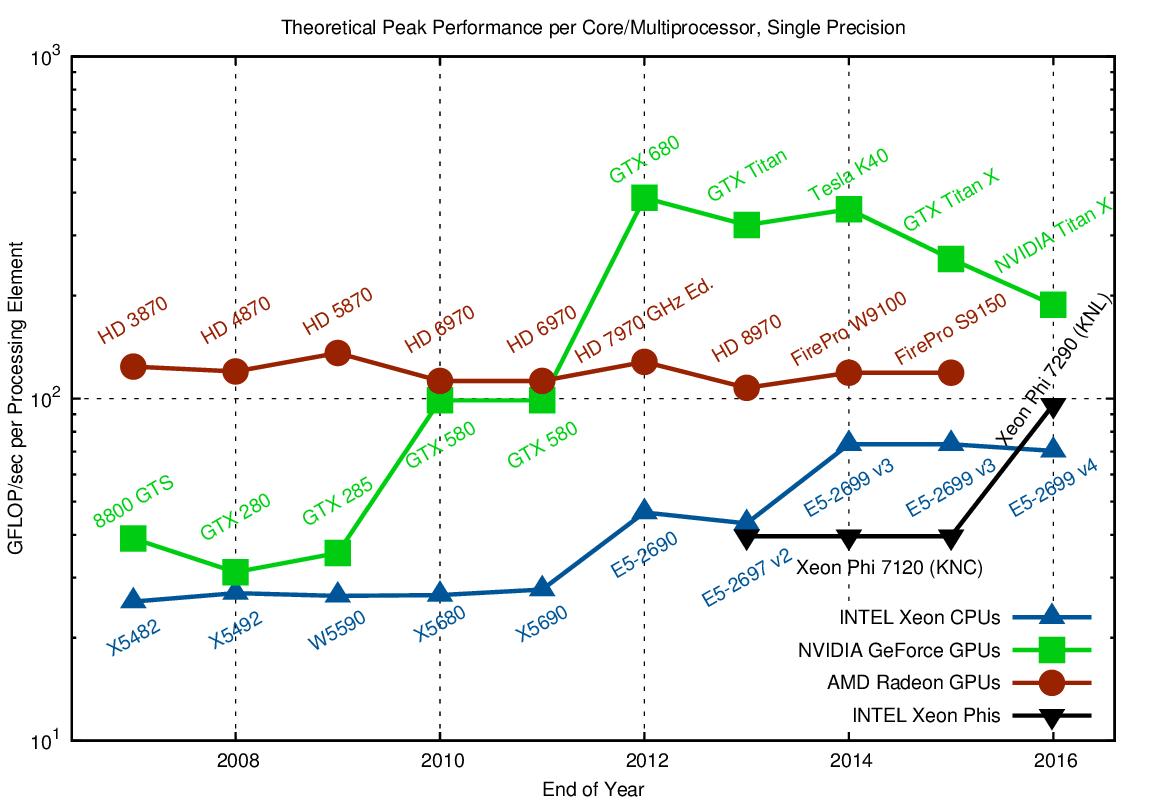 CPU, GPU and MIC Hardware Characteristics over Time | Karl Rupp