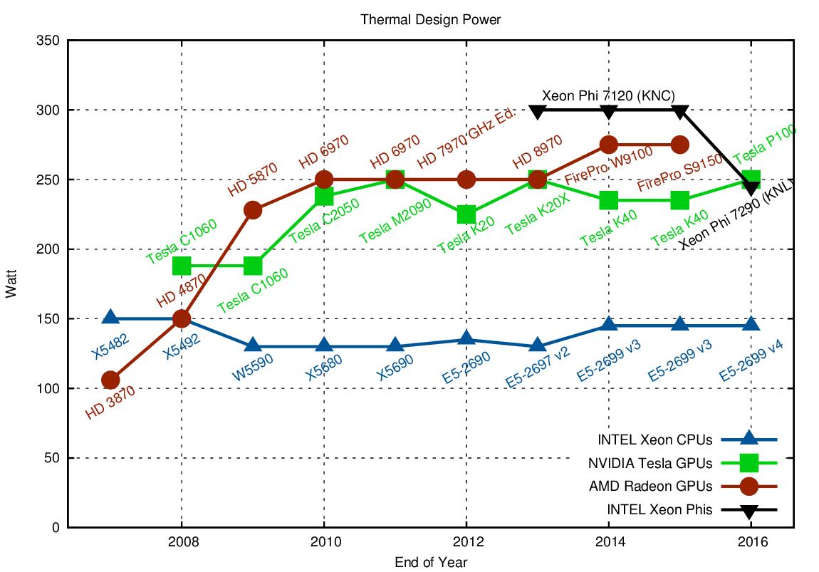 CPU, GPU and MIC Hardware Characteristics over Time   Karl Rupp