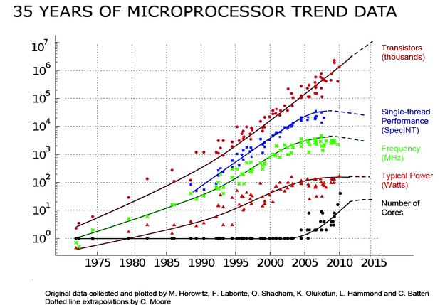 35 years of microprocessor trend data