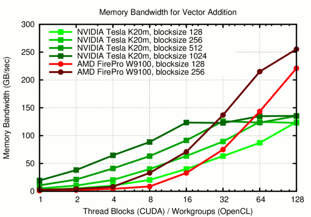GPU Memory Bandwidth vs  Thread Blocks (CUDA) / Workgroups