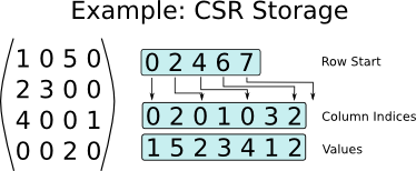 Example of storing a sparse matrix with 0-based indexing in the CSR format.