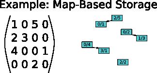 Sparse Matrix Transposition: Datastructure Performance