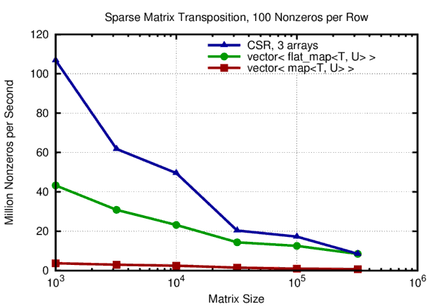 Sparse Matrix Transposition: Datastructure Performance Comparison