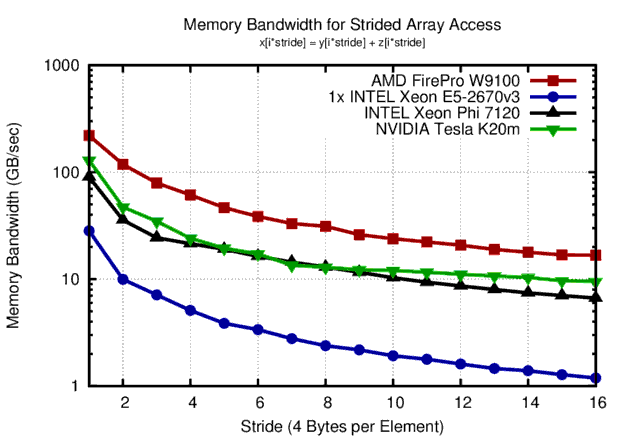 Memory bandwidth obtained for accessing float arrays with different strides. Highest bandwidth is obtained for unit stride, higher strides quickly cause effective bandwidth to decline.