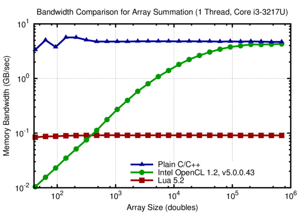Comparison of effective memory bandwidth for summing the values of arrays with different length. The high latency of the Intel OpenCL SDK causes a drop increase in effective memory bandwidth below 10k array elements. In contrast, the effective memory bandwidth is constant for the Lua script and the plain C/C++ implementation.