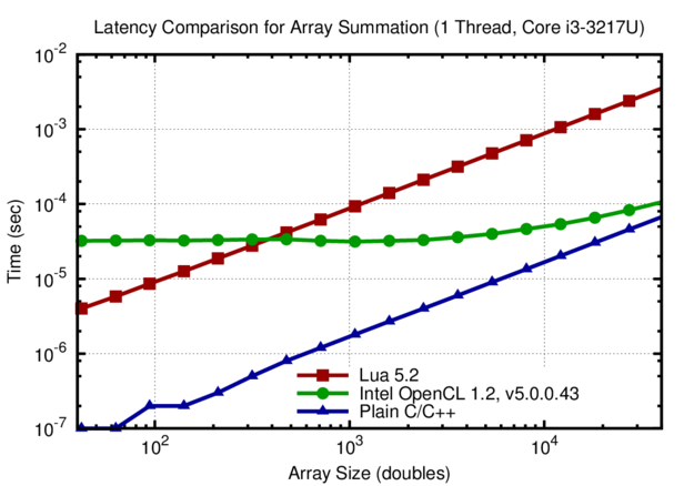 Comparison of execution times for summing the values of arrays with different length. The execution time for the Lua and plain C implementations scale linearly down to array sizes below 100 entries. In contrast, the overhead with the Intel OpenCL SDK is 40 microseconds and leads to constant execution time for arrays with up to 10k elements.