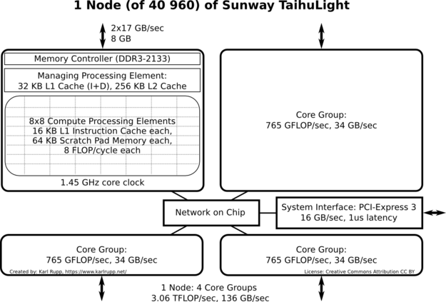 Node Schematic of Sunway TaihuLight. Each node consists of four core groups, each contributing 765 GFLOP/sec of processing power and 34 GB/sec memory bandwidth.