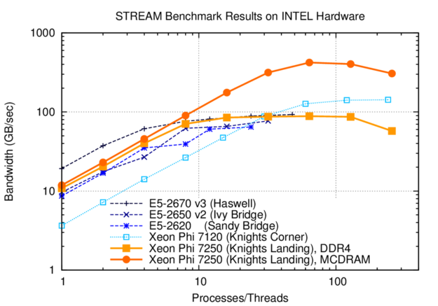 STREAM triad benchmark results for Knights Landing in comparison to three Intel Xeon generations (dual socket) and Knights Corner. A single KNL core achieves about the same memory bandwidth as Ivy Bridge and Sandy Bridge Xeons for small thread counts. Peak bandwidth is obtained with one thread per core; oversubscription reduces memory bandwidth slightly.