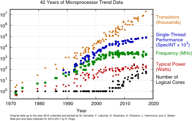 42 Years of Microprocessor Trend Data